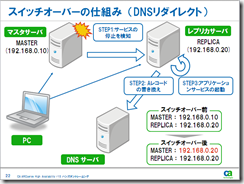 DNS_Redirect1