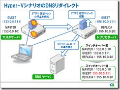 Hyper-V_DNS_Redirect