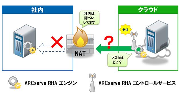 ARCserve RHA r16 SP2 新機能 ~...
