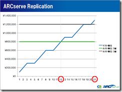 ReplicationGraph