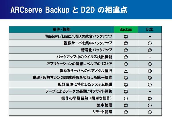 Arcserve_backup_d2d_2