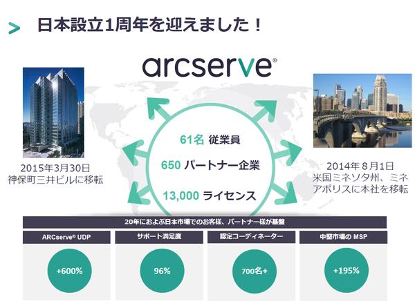 Arcserve_3