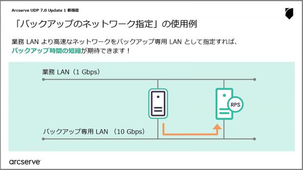 01_backup_dedicated_lan